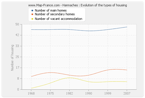 Hannaches : Evolution of the types of housing