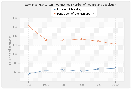 Hannaches : Number of housing and population