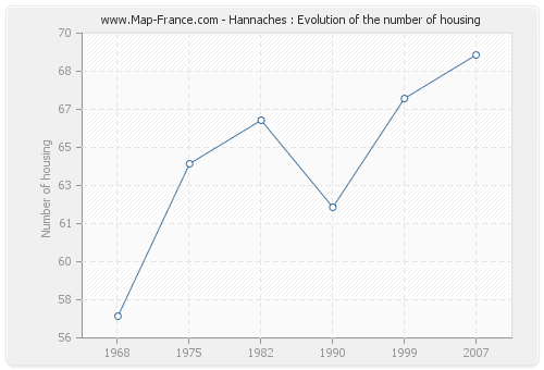 Hannaches : Evolution of the number of housing