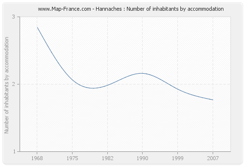 Hannaches : Number of inhabitants by accommodation