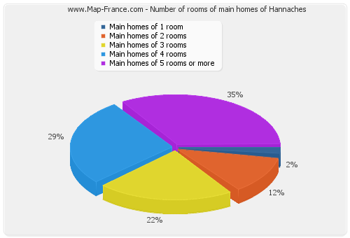 Number of rooms of main homes of Hannaches