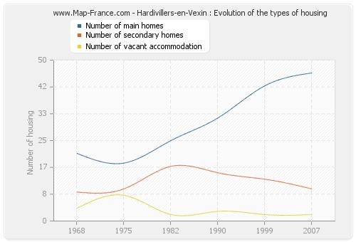 Hardivillers-en-Vexin : Evolution of the types of housing