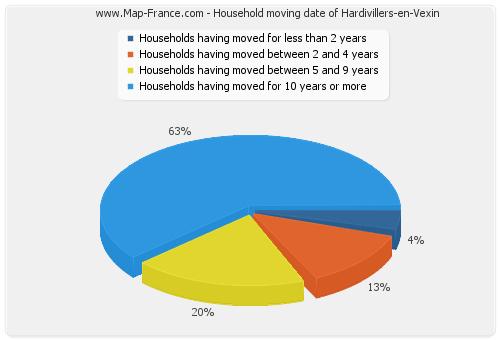 Household moving date of Hardivillers-en-Vexin