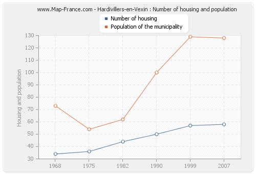 Hardivillers-en-Vexin : Number of housing and population