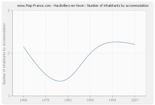 Hardivillers-en-Vexin : Number of inhabitants by accommodation