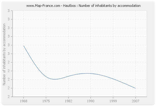 Hautbos : Number of inhabitants by accommodation