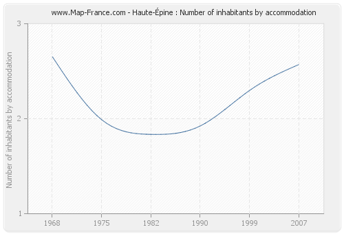 Haute-Épine : Number of inhabitants by accommodation