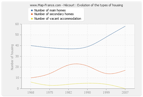 Hécourt : Evolution of the types of housing