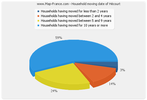 Household moving date of Hécourt