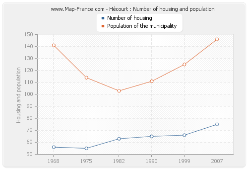 Hécourt : Number of housing and population