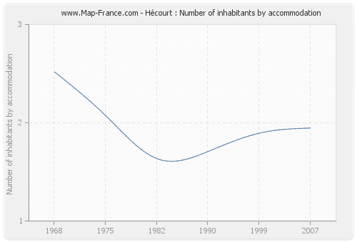 Hécourt : Number of inhabitants by accommodation