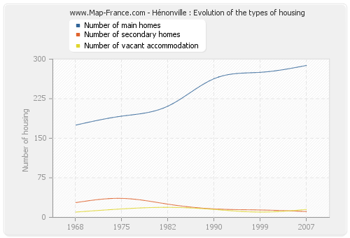 Hénonville : Evolution of the types of housing