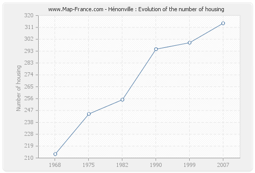 Hénonville : Evolution of the number of housing