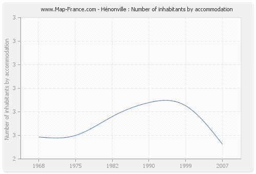 Hénonville : Number of inhabitants by accommodation