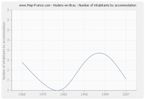 Hodenc-en-Bray : Number of inhabitants by accommodation