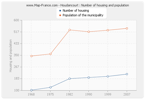 Houdancourt : Number of housing and population