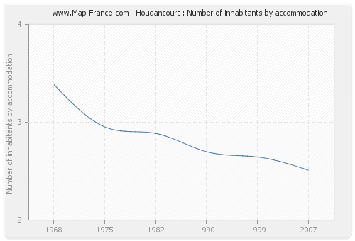 Houdancourt : Number of inhabitants by accommodation
