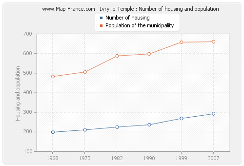 Ivry-le-Temple : Number of housing and population