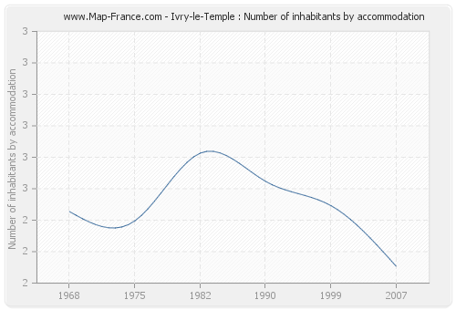 Ivry-le-Temple : Number of inhabitants by accommodation