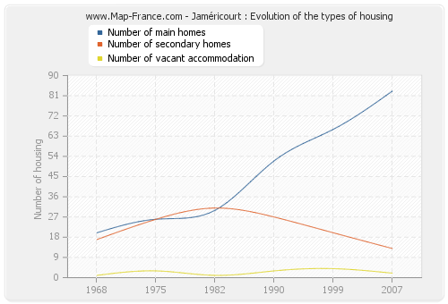 Jaméricourt : Evolution of the types of housing