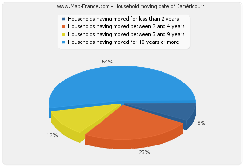 Household moving date of Jaméricourt