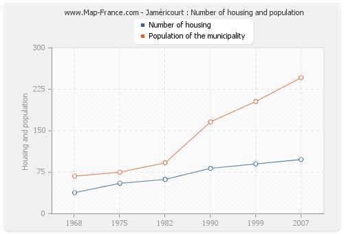 Jaméricourt : Number of housing and population