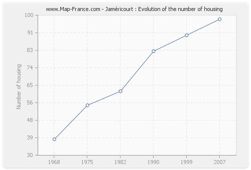 Jaméricourt : Evolution of the number of housing