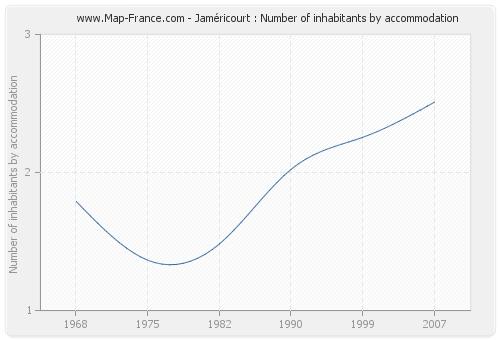 Jaméricourt : Number of inhabitants by accommodation