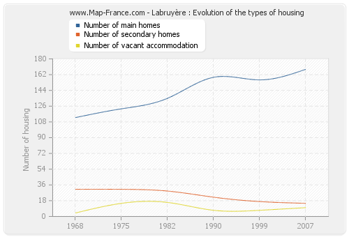 Labruyère : Evolution of the types of housing