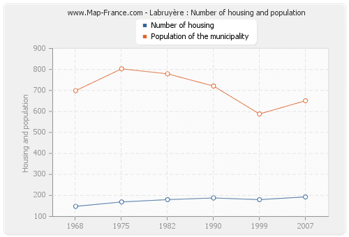Labruyère : Number of housing and population