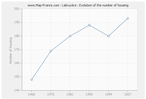 Labruyère : Evolution of the number of housing