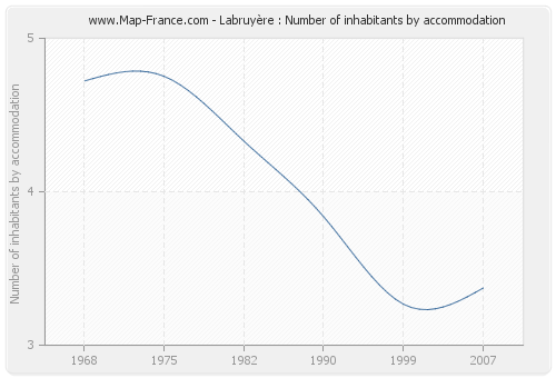 Labruyère : Number of inhabitants by accommodation