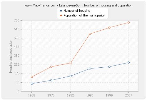 Lalande-en-Son : Number of housing and population