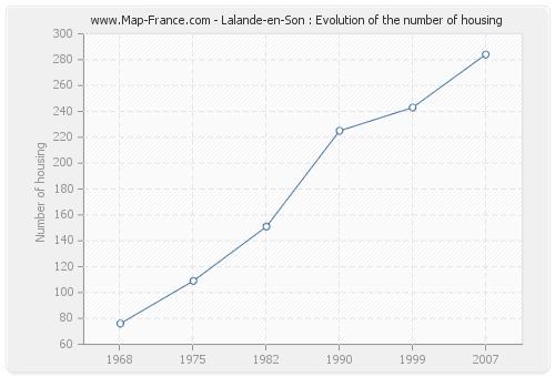 Lalande-en-Son : Evolution of the number of housing