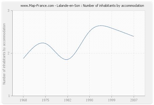 Lalande-en-Son : Number of inhabitants by accommodation