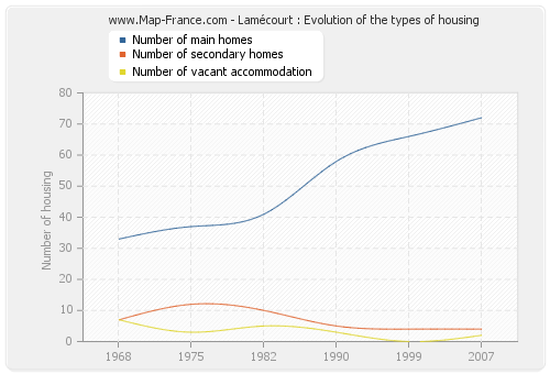 Lamécourt : Evolution of the types of housing
