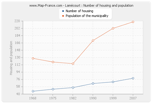 Lamécourt : Number of housing and population