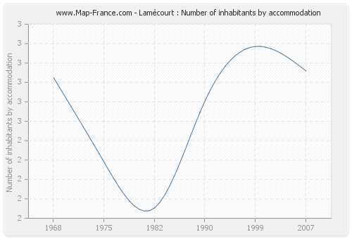 Lamécourt : Number of inhabitants by accommodation
