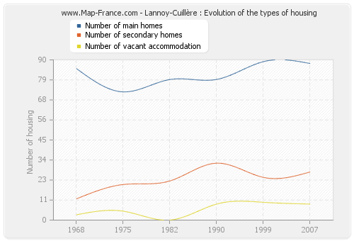 Lannoy-Cuillère : Evolution of the types of housing