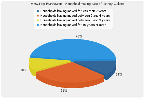 Household moving date of Lannoy-Cuillère