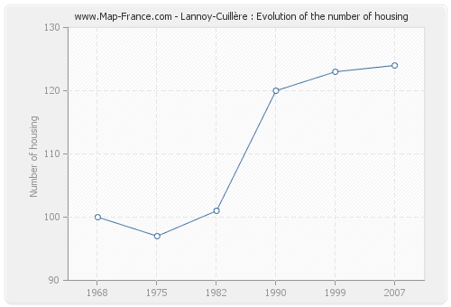 Lannoy-Cuillère : Evolution of the number of housing
