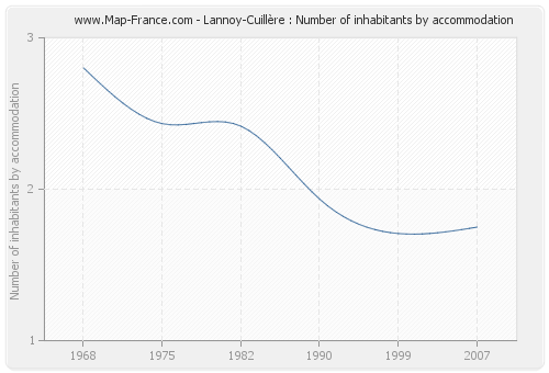 Lannoy-Cuillère : Number of inhabitants by accommodation