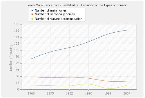 Lavilletertre : Evolution of the types of housing