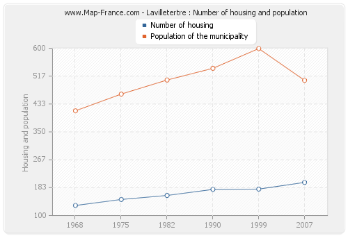 Lavilletertre : Number of housing and population