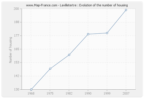 Lavilletertre : Evolution of the number of housing
