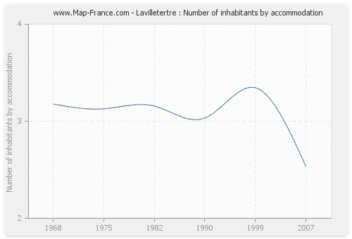Lavilletertre : Number of inhabitants by accommodation