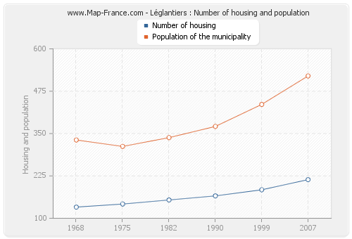 Léglantiers : Number of housing and population