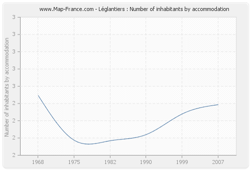Léglantiers : Number of inhabitants by accommodation