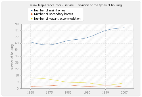 Lierville : Evolution of the types of housing