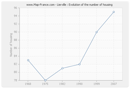 Lierville : Evolution of the number of housing